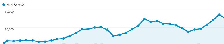googleanalytics推移